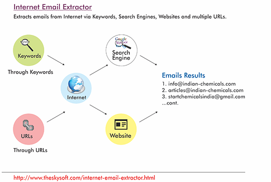 Internet Email Extractor | Web Email Extractor | Email Finder